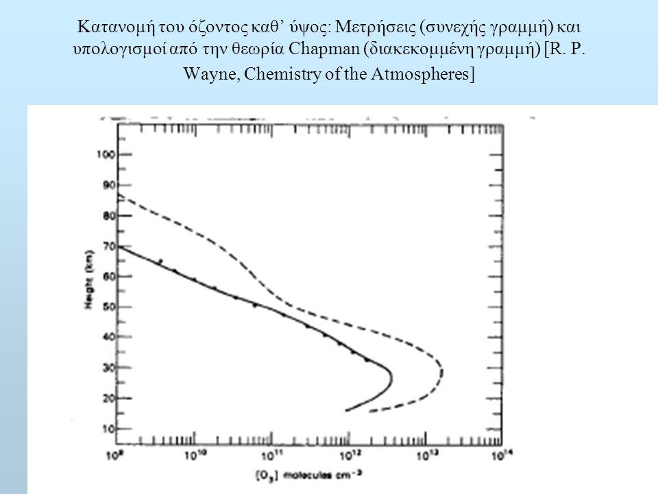 Κατανομή του όζοντος καθ' ύψος: Μετρήσεις (συνεχής γραμμή) και υπολογισμοί από την θεωρία Chapman (διακεκομμένη γραμμή) [R. P. Wayne, Chemistry of the Atmospheres]